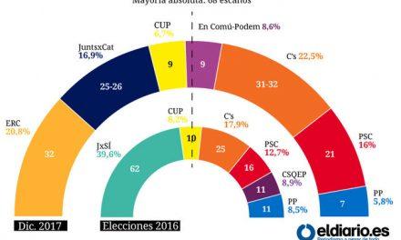 El bloque independentista pierde la mayoría absoluta en el Parlament, según el CIS