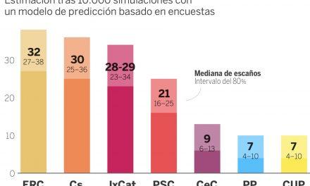 Las encuestas igualan las fuerzas de ERC y Ciudadanos en Cataluña