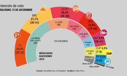 Ciudadanos crece hacia la victoria pero el separatismo roza la mayoría absoluta por el hundimiento del PP