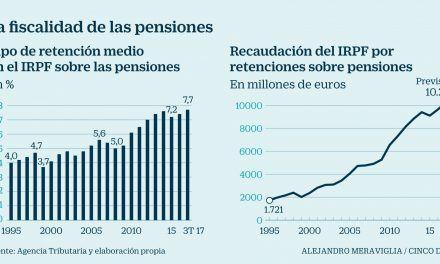 ¿Cuánto se lleva Hacienda de su pensión?