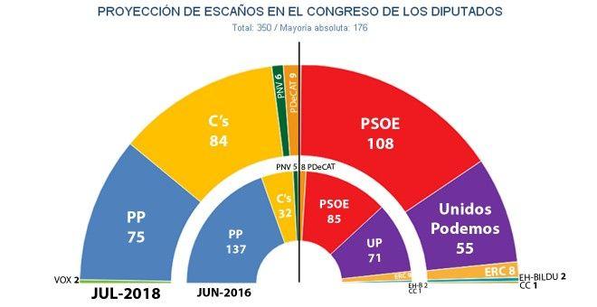 El 'efecto Sánchez' dispara al PSOE, que suma con Podemos en los sondeos más que PP+C's