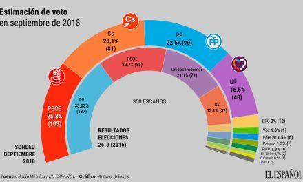 El PSOE ganaría hoy las elecciones pero no pasaría de 103 escaños frente a 90 de PP y 81 de Cs