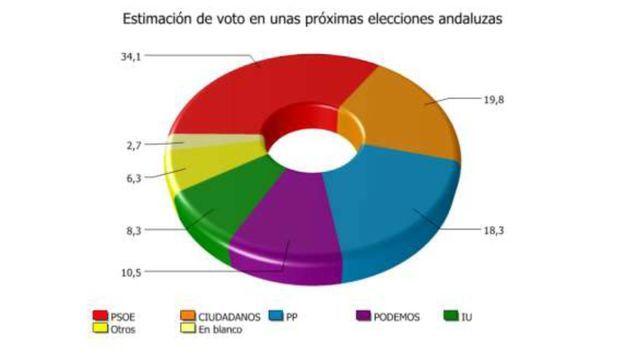 La encuesta del CIS andaluz ha muerto