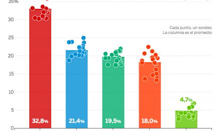 ¿Quién va a ganar las elecciones en Andalucía?