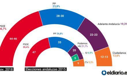 El PSOE ganaría las elecciones andaluzas con más apoyos que la suma de PP y Ciudadanos