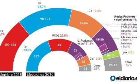 La irrupción de Vox coloca a la derecha al borde de la mayoría absoluta en caso de elecciones generales