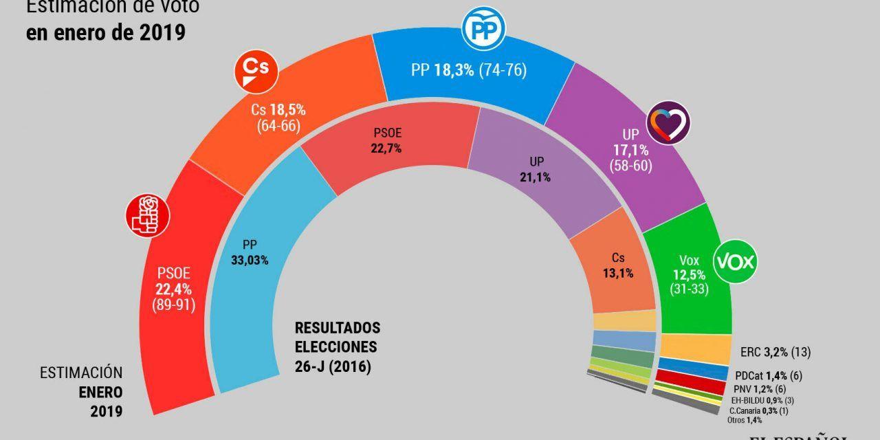PP, Ciudadanos y Vox suman el 49,3% de los votos, pero Pedro Sánchez seguiría en la Moncloa