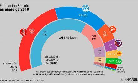 El PP perdería la mayoría en el Senado a manos de Sánchez y sus socios por la división de la derecha
