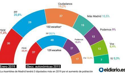 La candidatura de Errejón superaría a Podemos por la mínima y las tres derechas acariciarían la mayoría en la Comunidad de Madrid