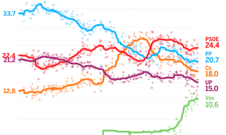 Lo que dicen las encuestas para las elecciones generales