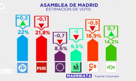 Ciudadanos tendría la llave para hacer presidente de Madrid a Díaz Ayuso o a Gabilondo