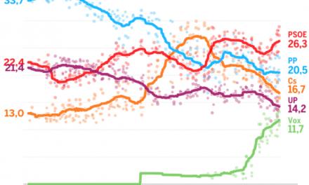 Así han cambiado las encuestas tras convocarse las elecciones generales