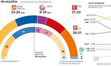 Encuesta elecciones Catalunya: El independentismo mantiene la mayoría antes del juicio
