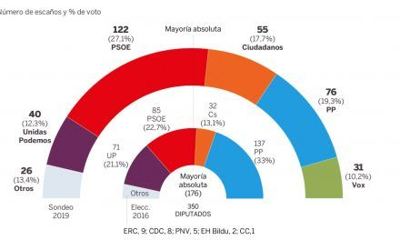 El pacto de PP, Cs y Vox quedaría lejos de la mayoría absoluta en las elecciones generales