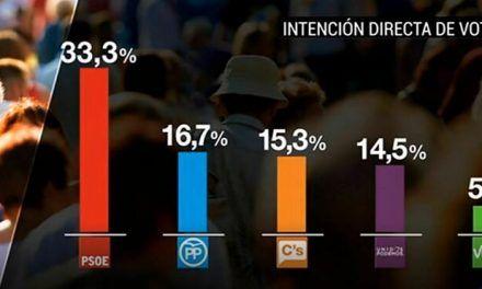 El PP pide a RTVE que deje de informar del barómetro del CIS y Mateo defiende que «es noticia»