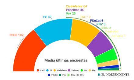 Vox se acerca a Podemos pero la fuerza del PSOE complica el pacto de derechas