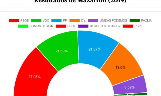 EL PSOE GANA LAS GENERALES EN MAZARRÓN, VOX HUNDE A LOS POPULARES Y CIUDADANOS PRESENTA SUS CREDENCIALES A GOBERNAR EL AYUNTAMIENTO