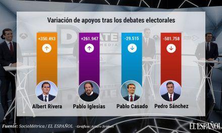 Sánchez perdió medio millón de apoyos en los debates en beneficio de Rivera e Iglesias