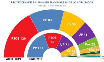 Sánchez agranda su ventaja en los sondeos y podría escoger los aliados para su investidura