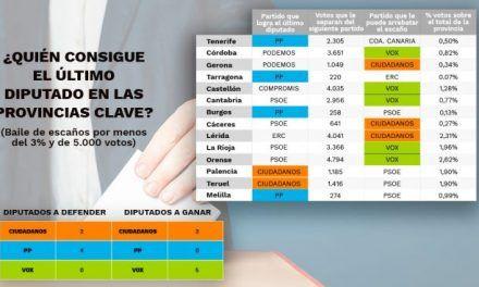 Éstas son las 14 provincias en las que un pacto de PP, C's y Vox puede darles el triunfo el 28-A