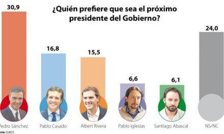 El 21 por ciento de los votantes de Vox quieren a Casado antes que a Abascal en La Moncloa