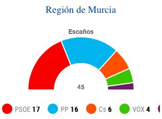 Elecciones autonómicas en la Región de Murcia: El PSOE gana al PP por la mínima