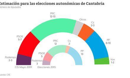 Miguel Ángel Revilla, el único candidato que resiste la ola del PSOE
