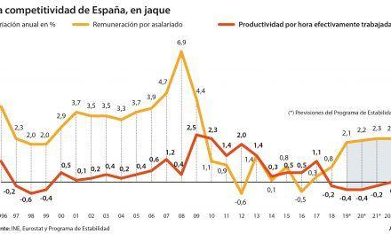 Sánchez prevé subidas de sueldos del 2% a costa de destruir productividad