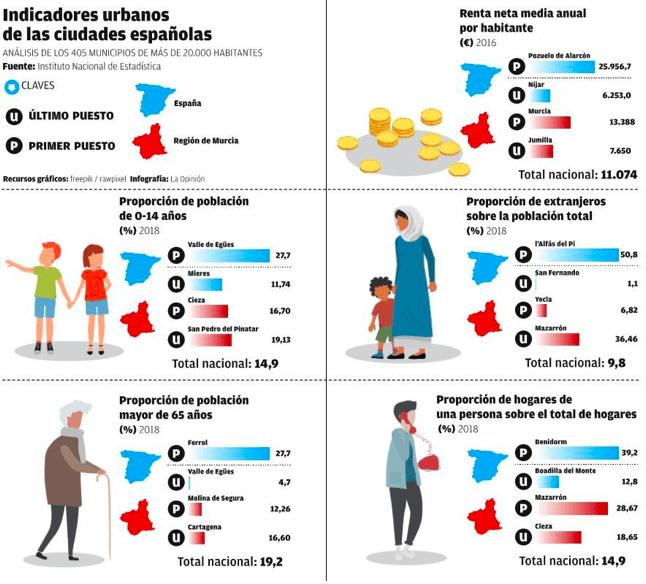 Ciudad rica, ciudad pobre: 3.332 euros per cápita separan a Murcia de Mazarrón