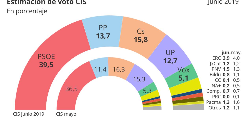 El CIS de Tezanos dispara el liderazgo de Sánchez en medio de las negociaciones para la investidura