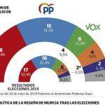 El PSOE ganaría con más ventaja en la Región de Murcia y Vox le daría el 'sorpasso' a Ciudadanos