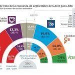 Así serán las elecciones generales del 10 de noviembre según las encuestas