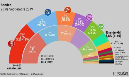 El partido de Errejón obtendría hoy entre seis y 10 escaños a costa de Podemos