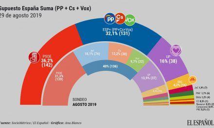 España Suma no lograría más escaños en el Congreso porque movilizaría a la izquierda