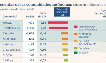 Hacienda inyectará 500 millones del FLA a Murcia, Andalucía y Valencia