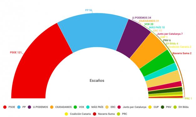 La fortaleza del PP impulsa la remontada del bloque de derechas en las encuestas