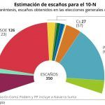 Ciudadanos salva al PSOE