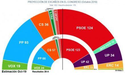 La irrupción de Más País pararía el ascenso de Sánchez y le 'robaría' escaños al PSOE