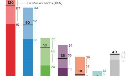 Seis claves del resultado electoral (que los sondeos ya habían anticipado)