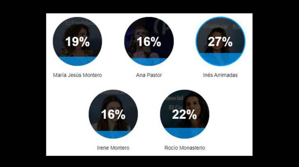 Inés Arrimadas gana el debate entre mujeres, según los lectores de El Confidencial