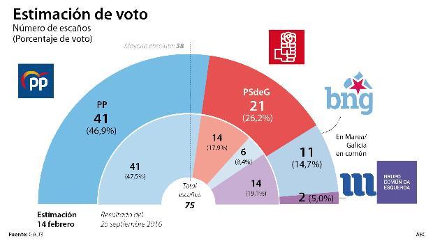 Feijóo concentra el voto de centro-derecha y mantiene la mayoría absoluta