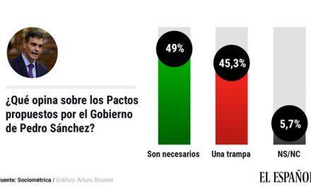 La mayoría de los votantes de PP y Cs apoya los Pactos aunque crea que son «una trampa» de Sánchez