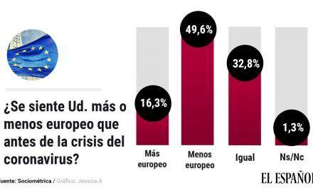 La mitad de los españoles se sienten menos europeos que antes de la crisis del coronavirus