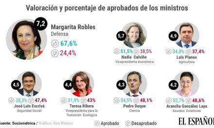 La popularidad de Margarita Robles se dispara: primer notable en décadas a un ministro