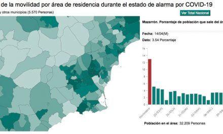 Según un estudio del INE, Mazarrón es uno de los municipios con menos movilidad de España