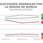 Vox repetiría como partido más votado en la Región, aunque pierde fuerza