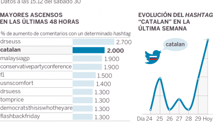 Las redes prorrusas aumentan un 2.000% su actividad a favor del referéndum en Cataluña