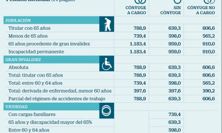 Cómo quedarán las pensiones en 2018 tras aplicar la subida del 0,25%