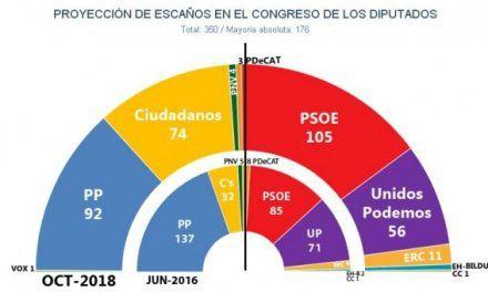 El PSOE consolida su primer puesto electoral pero con mucha menos ventaja que la del CIS
