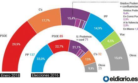 El CIS sitúa al PP como cuarta fuerza y dispara los resultados de Vox